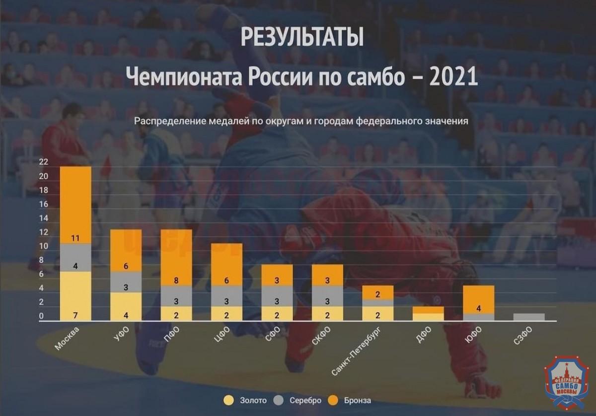 22 медали были завоеваны самбистами Москвы на Чемпионате России по самбо среди мужчин и женщин и боевому самбо